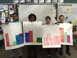 photo of students posing with graphs they created after surveying the GWS community